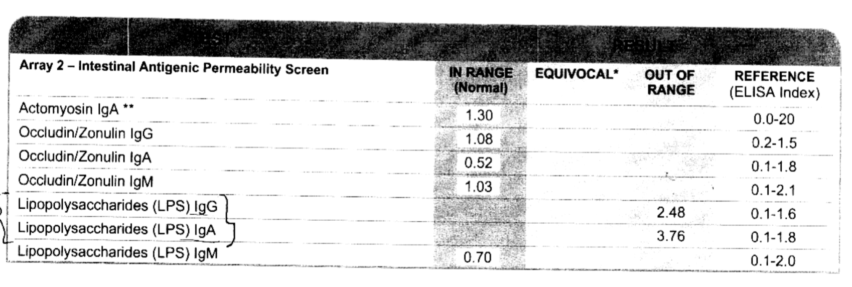 My results from the Cyrex Labs Array 2 blood test (called the Intestinal Antigenic Permeability Screen),  which show I have gut dysbiosis, but no leaky gut that requires healing