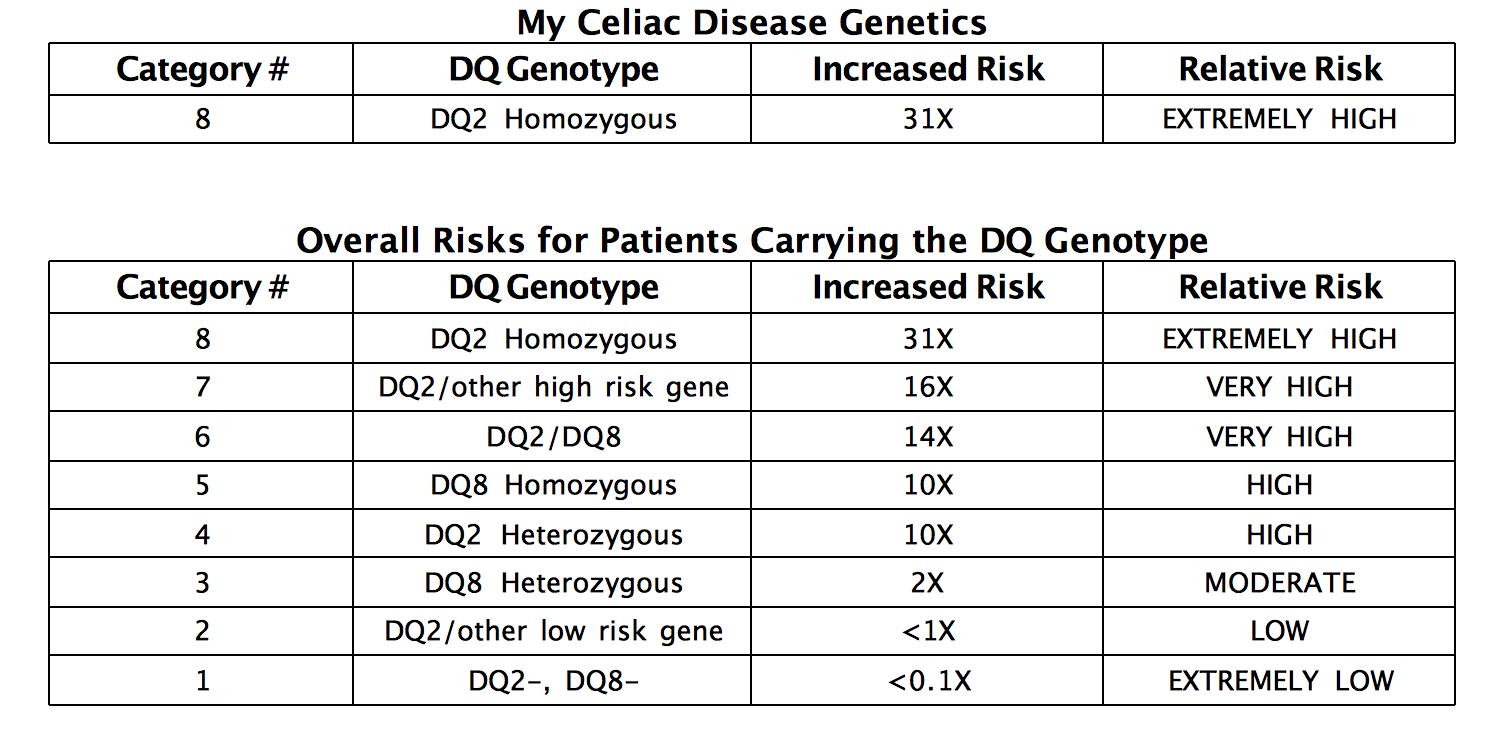 Prometheus Celiac PLUS report data showing that I have two copies of the HLA DQ2 celiac gene